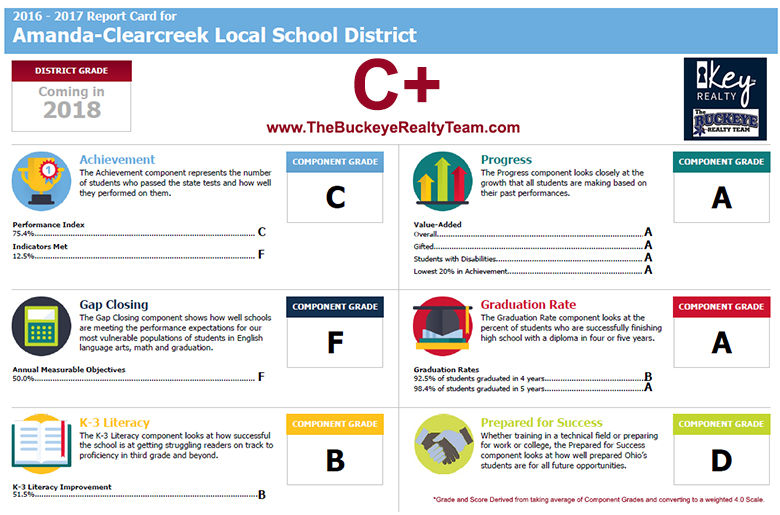 Amanda-Clearcreek Local School District Rankings Report