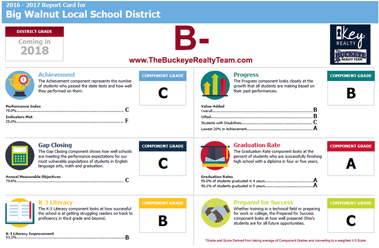 Big Walnut Local School District Rankings Report