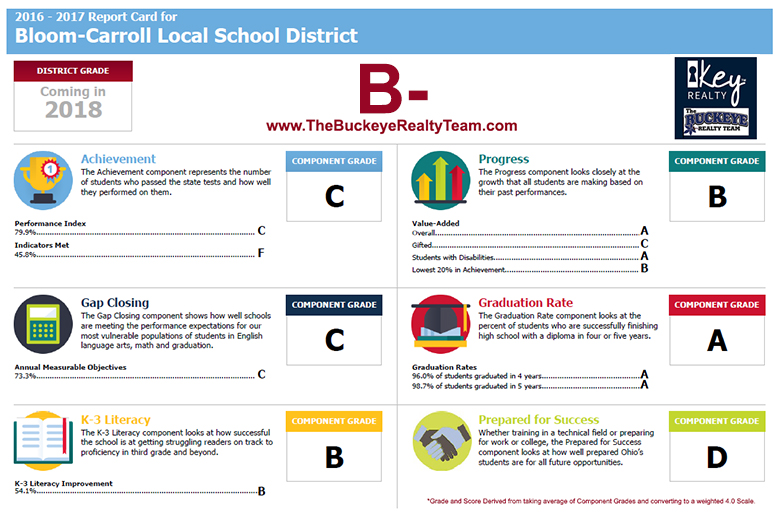 Bloom-Carroll Local School District Rankings Report