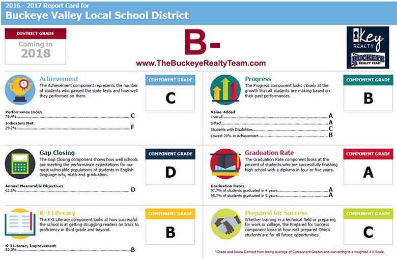 Buckeye Valley Local School District Rankings Report