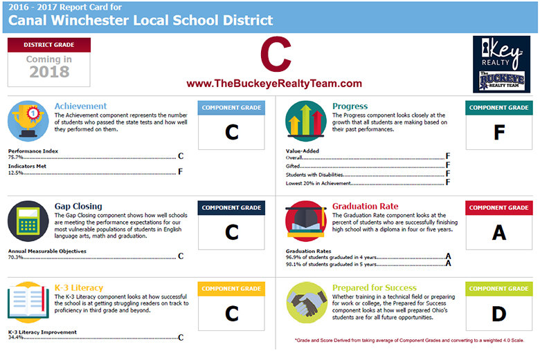 Canal Winchester Local School District Rankings Report