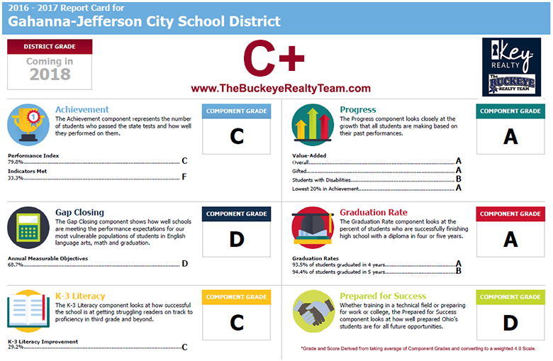 Gahanna-Jefferson City School District Rankings Report