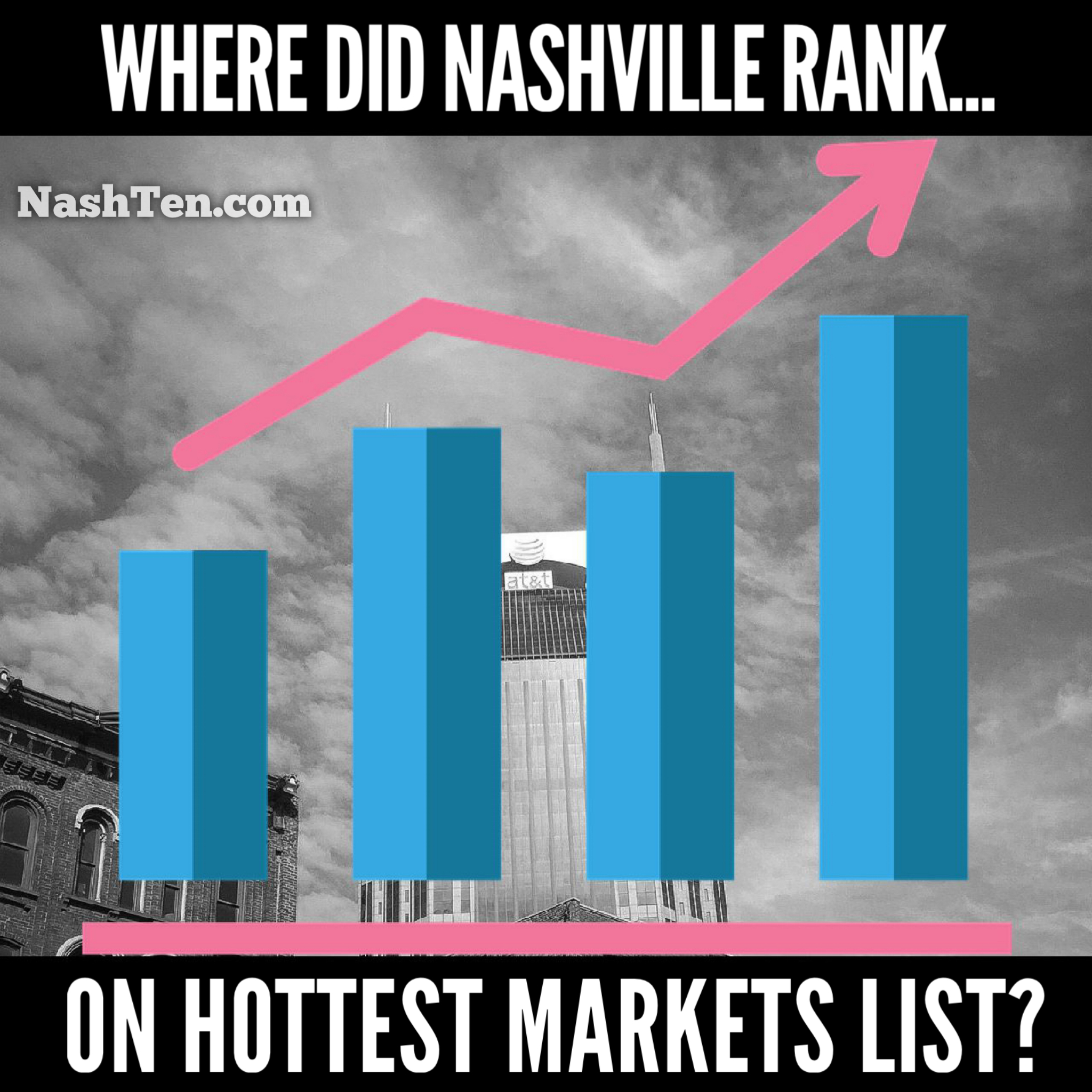 Nashville ranks #8 on the Hottest Markets List