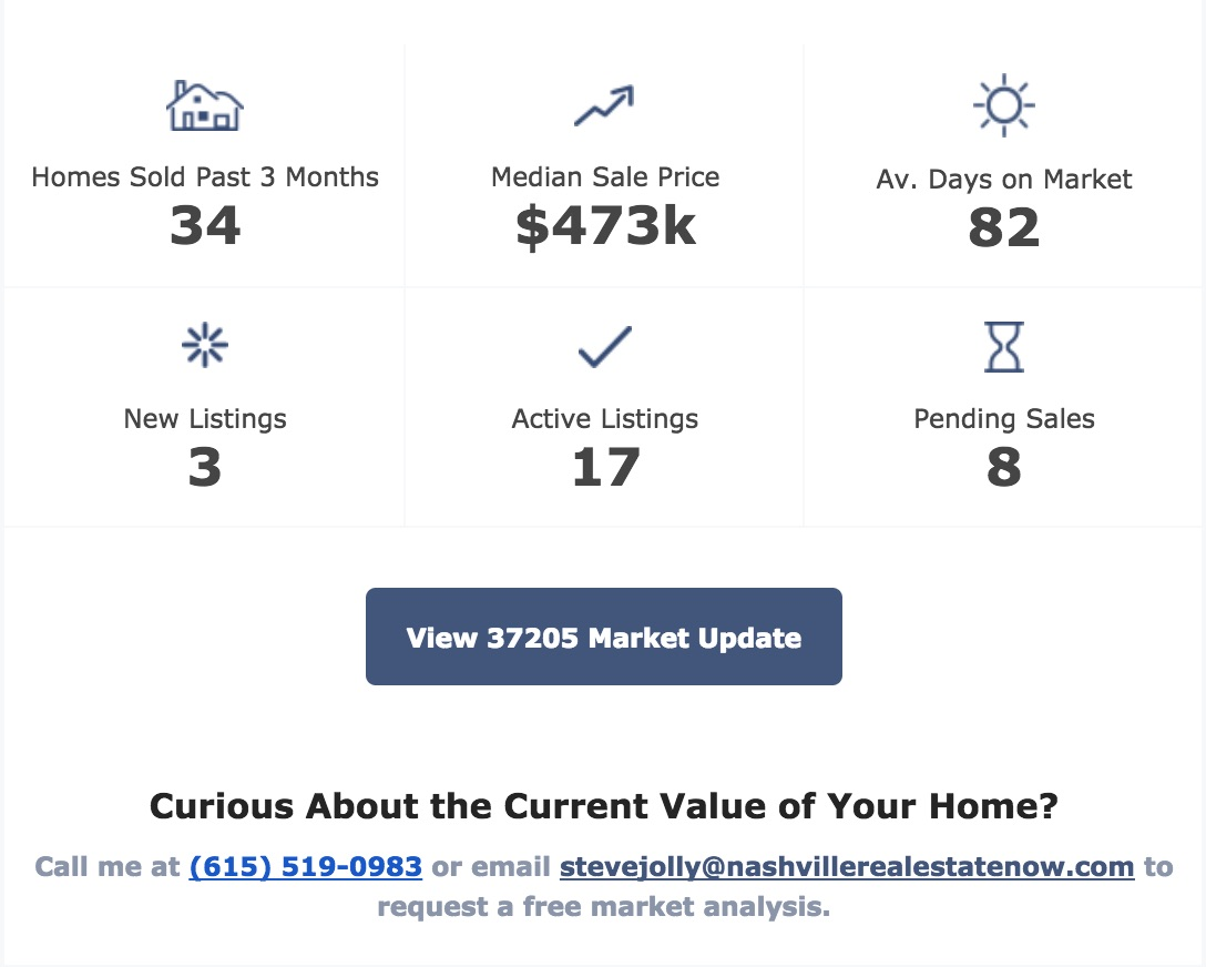 Market Updates available now in Nashville