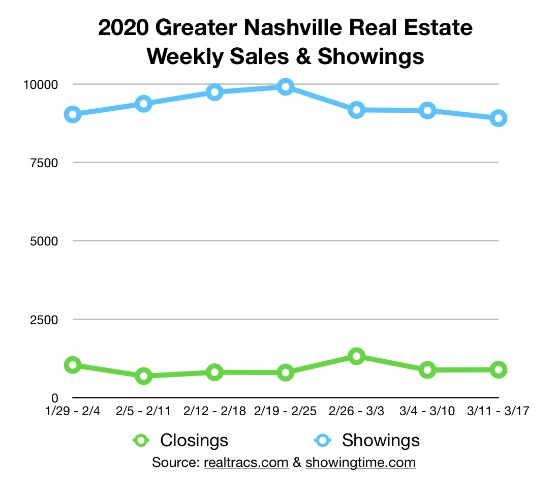 March 2020 Update Nashville