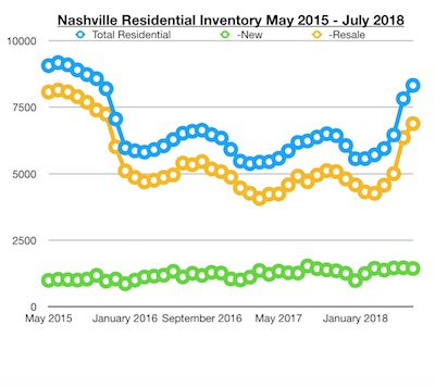 Nashville Real Estate Inventory