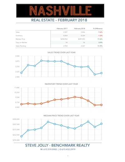 Nashville Real Estate Market - February 2018