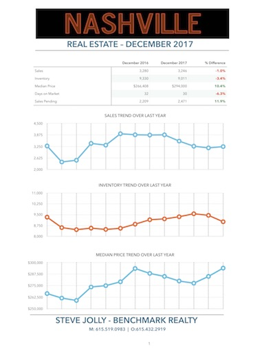Nashville Real Estate Market - December 2017