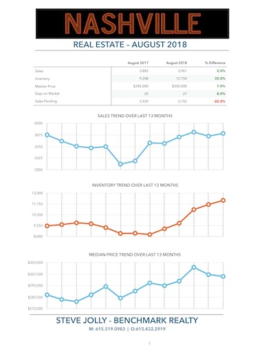 Nashville Real Estate Market Trend August 2018