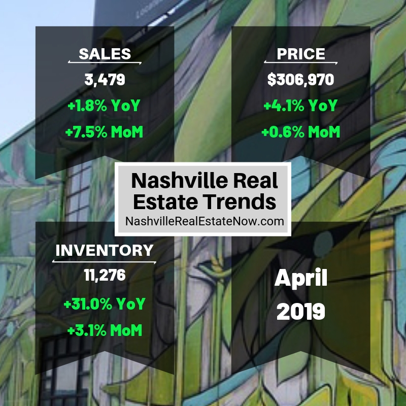 Nashville Real Estate Trends - April 2019