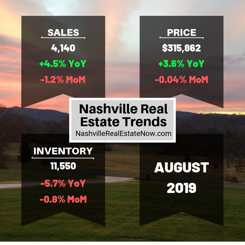 Nashville Real Estate Trends - August 2019