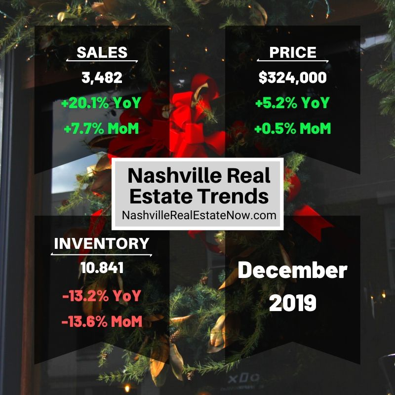 Nashville Real Estate Trends 2020