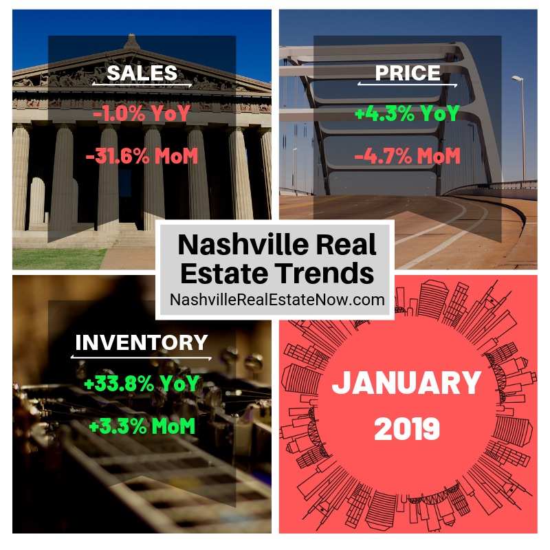 Nashville Real Estate Trends Jan 2019