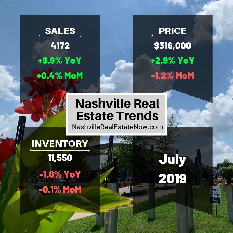 Nashville Real Estate Trends July 2019