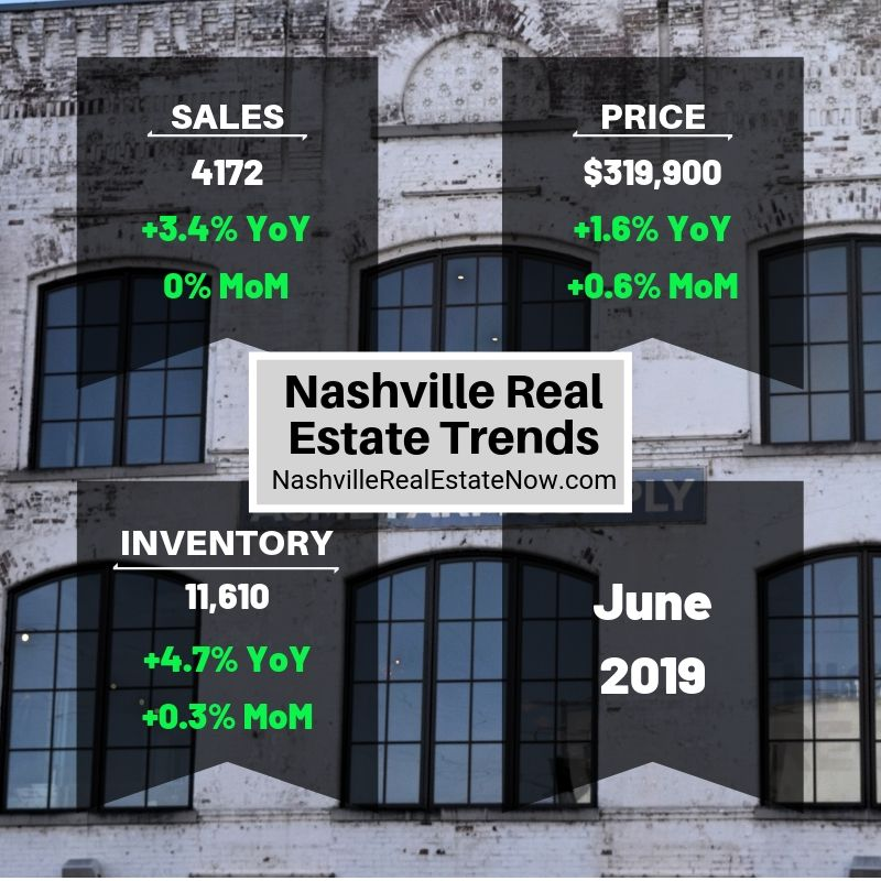 Nashville Real Estate Trends June 2019