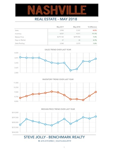 Nashville Real Estate Trends - May 2018