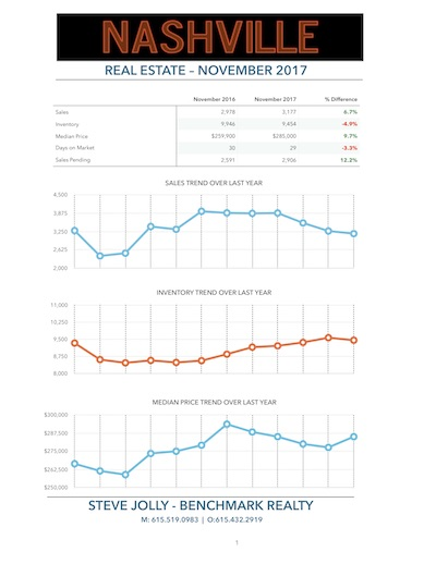 Nashville Real Estate Market November 2017