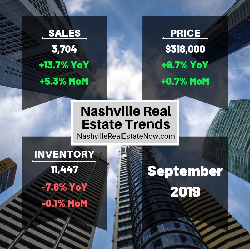 Nashville Real Estate Market - September 2019
