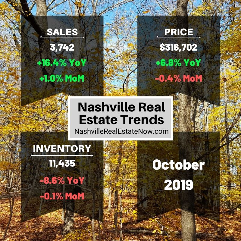 Nashville Real Estate Trends October 2019