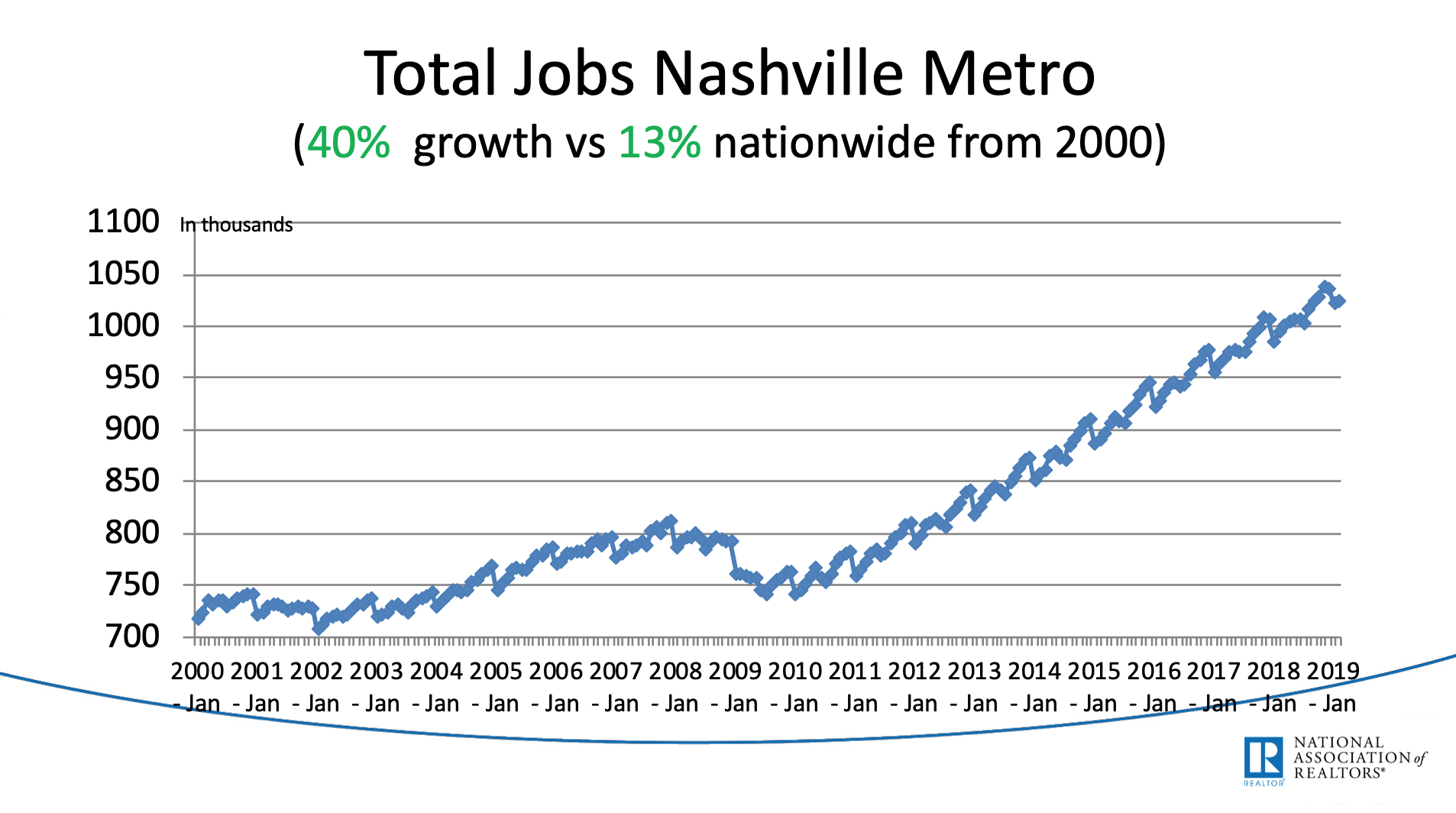 The red flag in Nashville's job growth