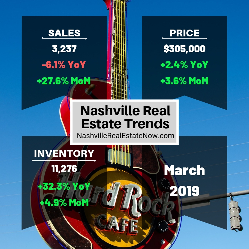Nashville Real Estate Trends March 2019