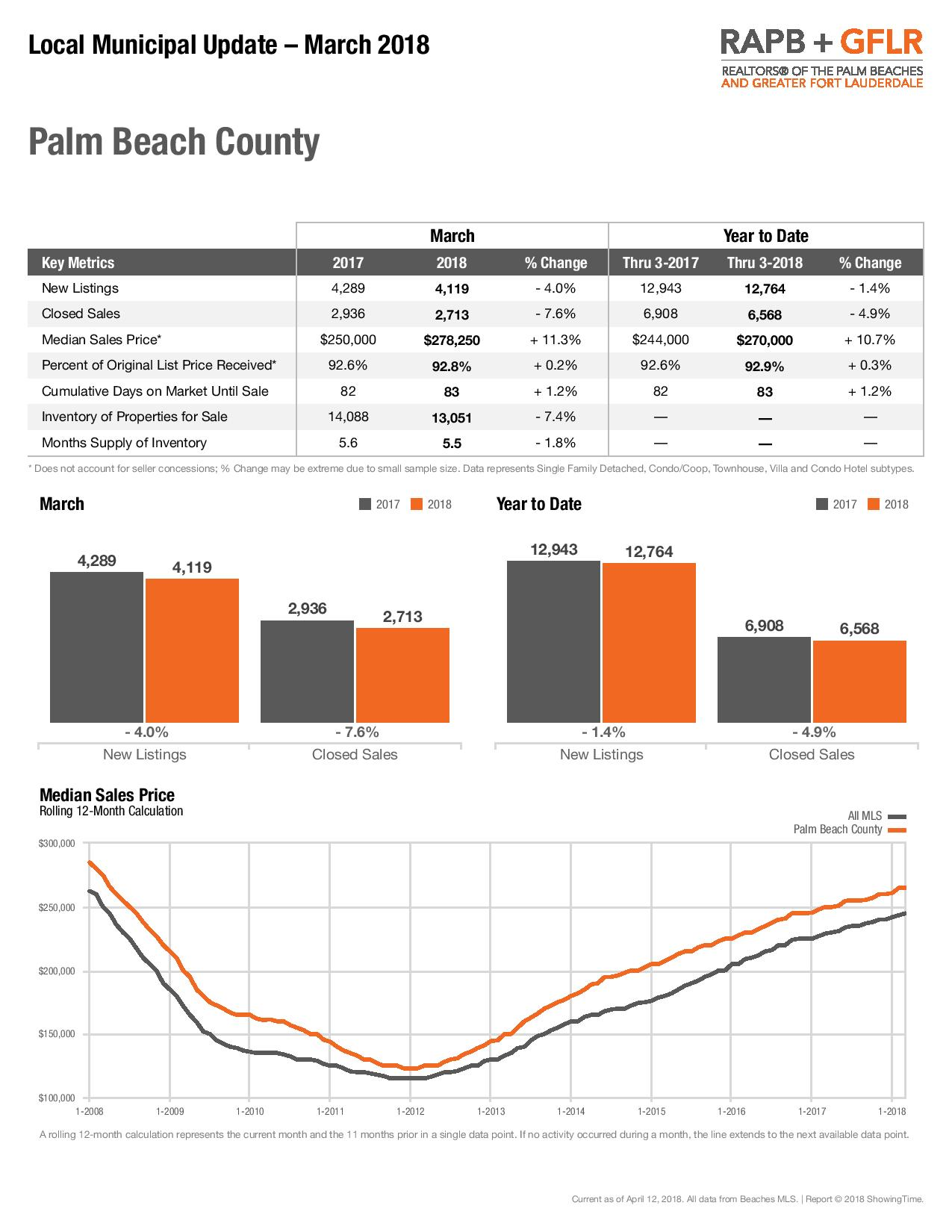 Palm Beach Statistics for March 2018