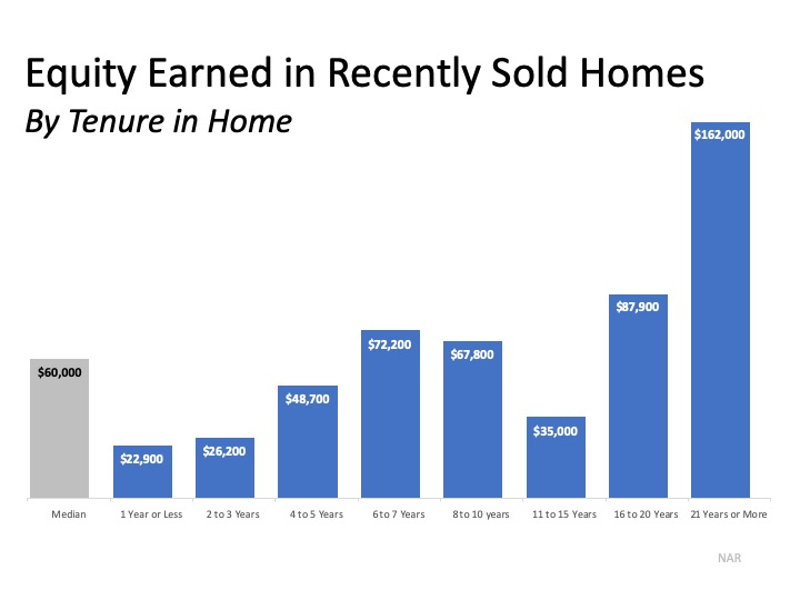 Equity Earned in Recently Sold Homes