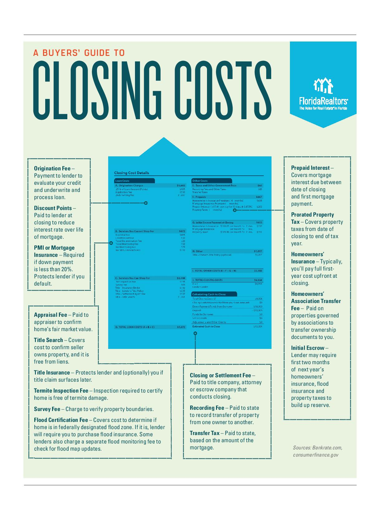 Buyer's Guide to Closing Cost