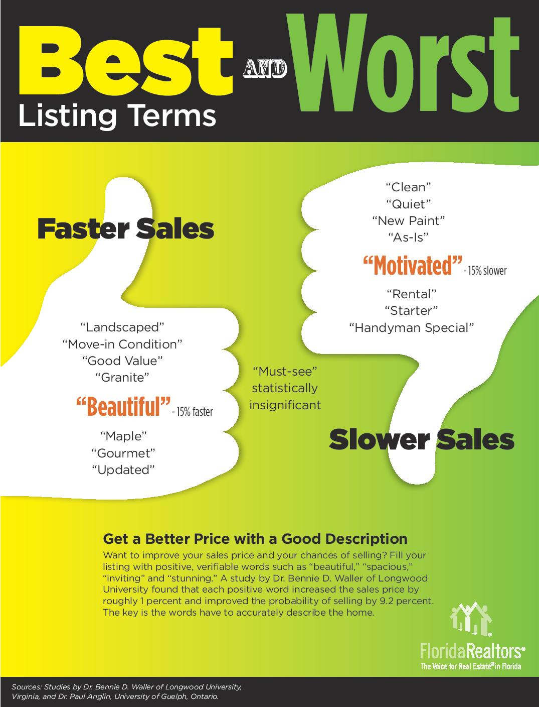 Best And Worst Listing Terms