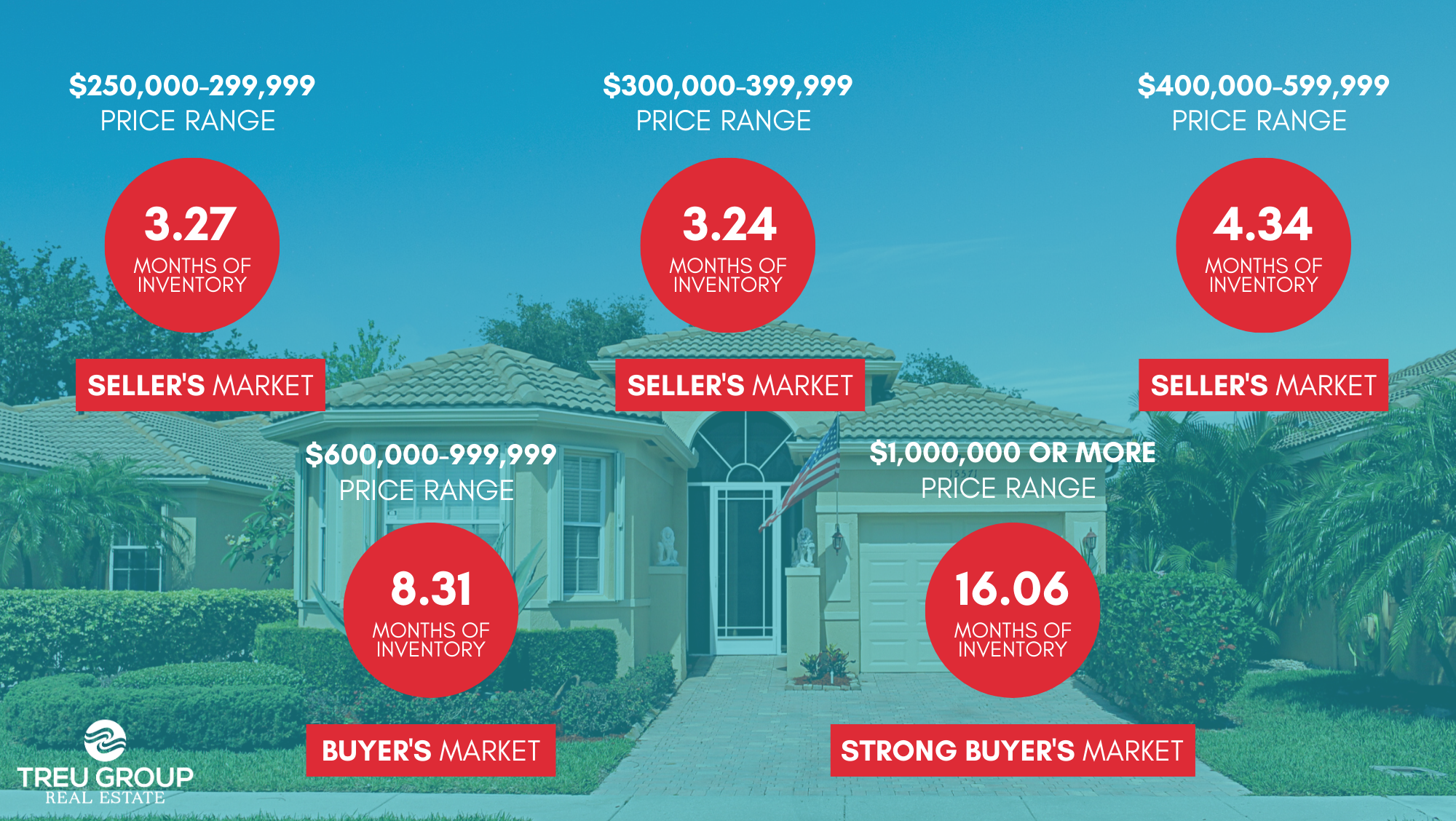 February 2020 Real Estate Market Statistics Palm Beach County