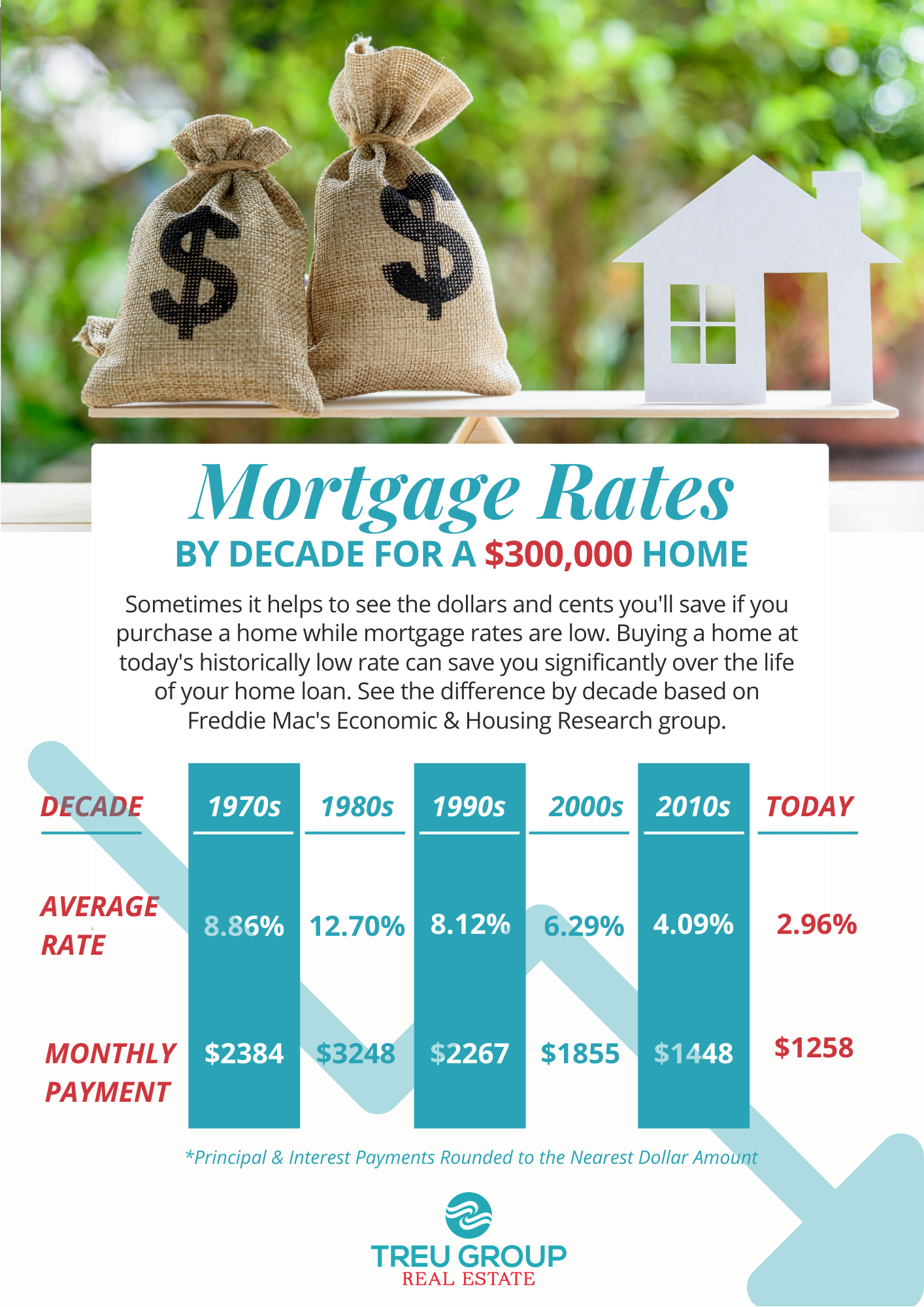 Low-Mortgage Rates For Home Buyers