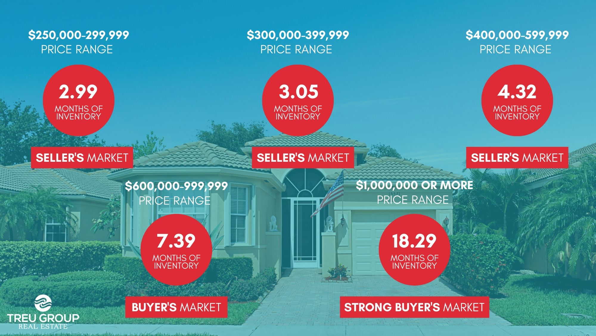 October 2019 Real Estate Market Statistics Palm Beach County