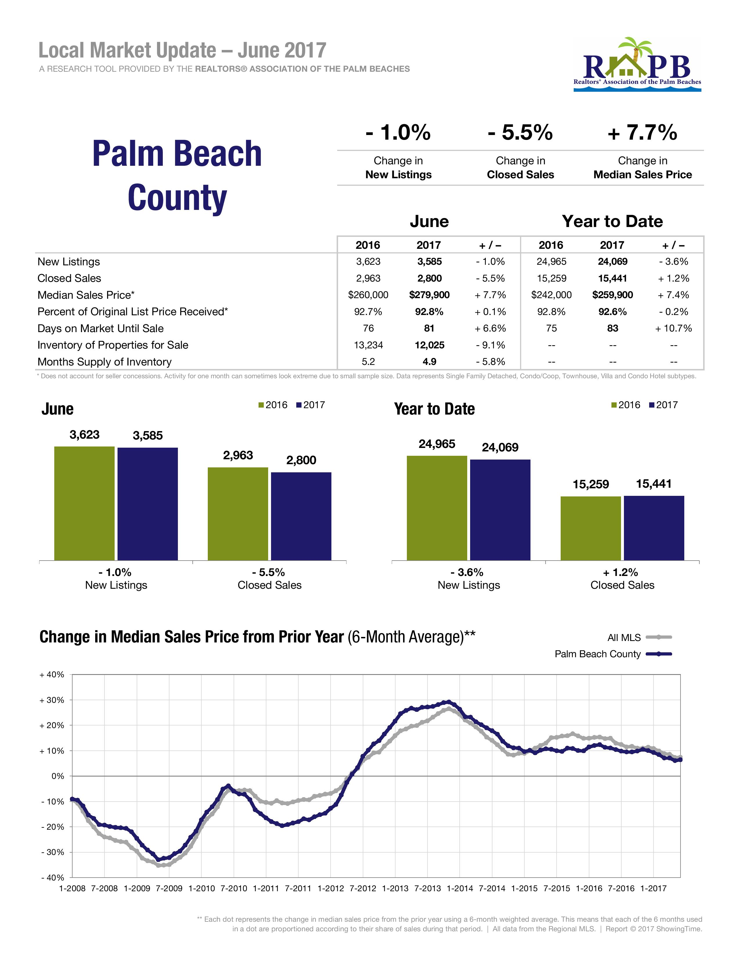 Palm Beach County Market Statistics