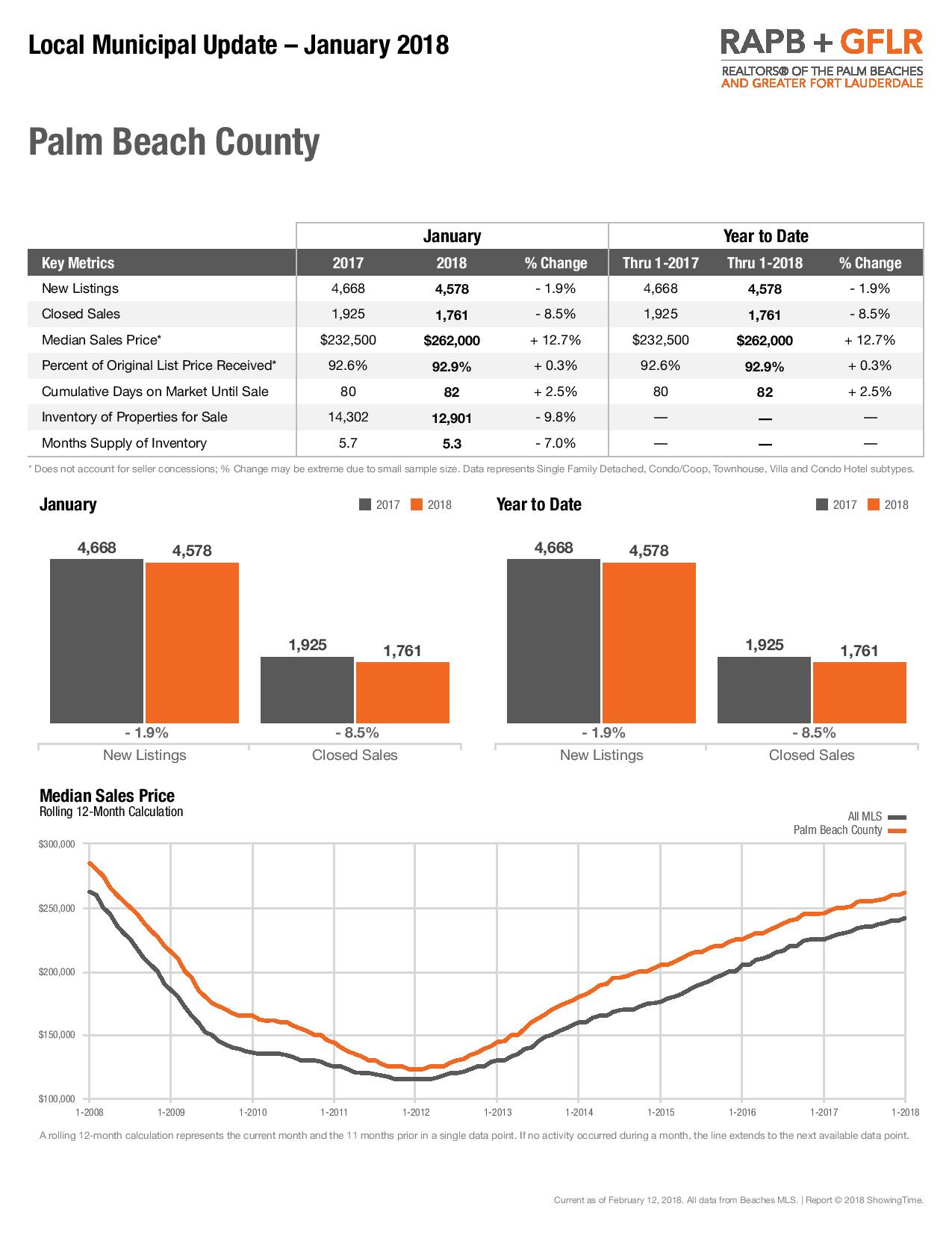 Palm Beach County Market Update