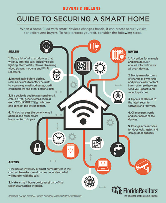 Guide To Securing A Smart Home