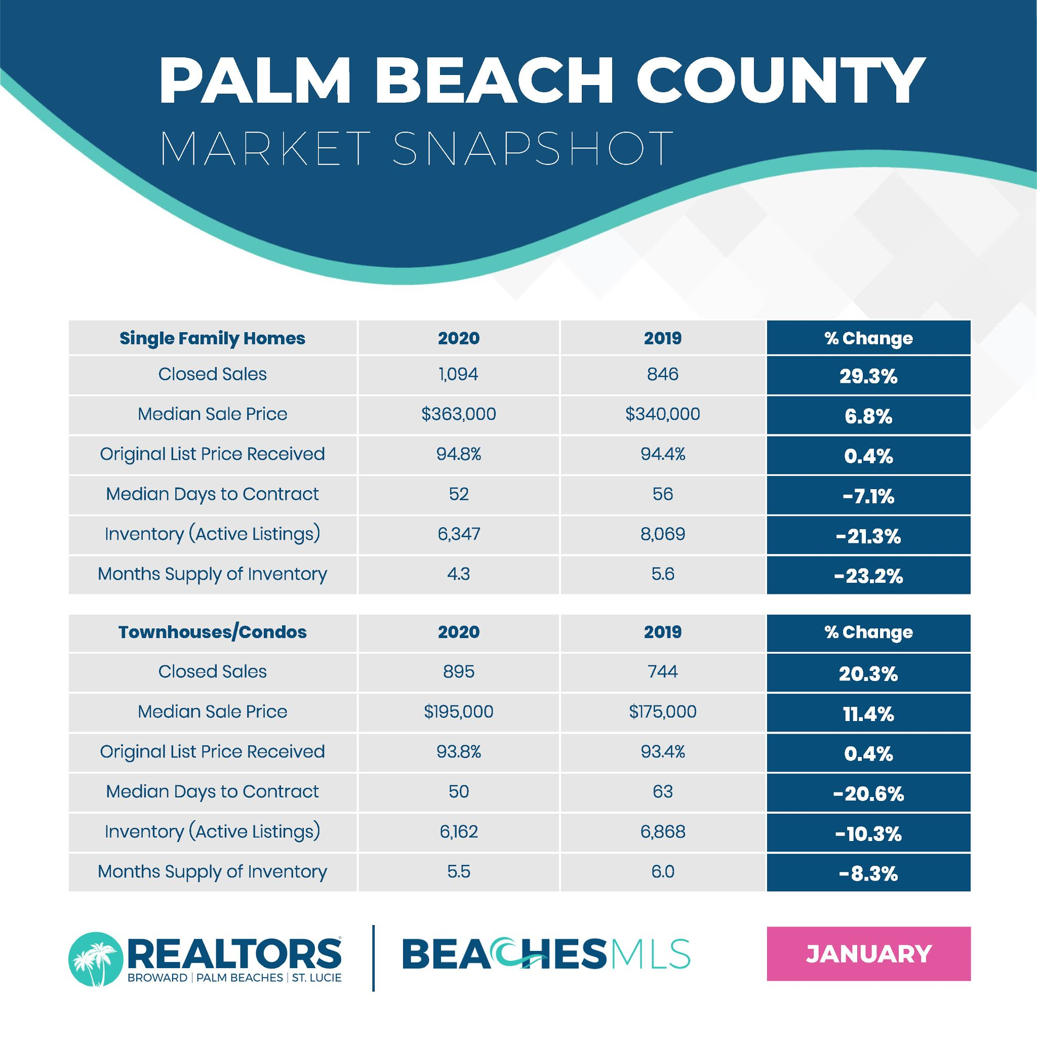 Palm Beach County Statistics for January 2020