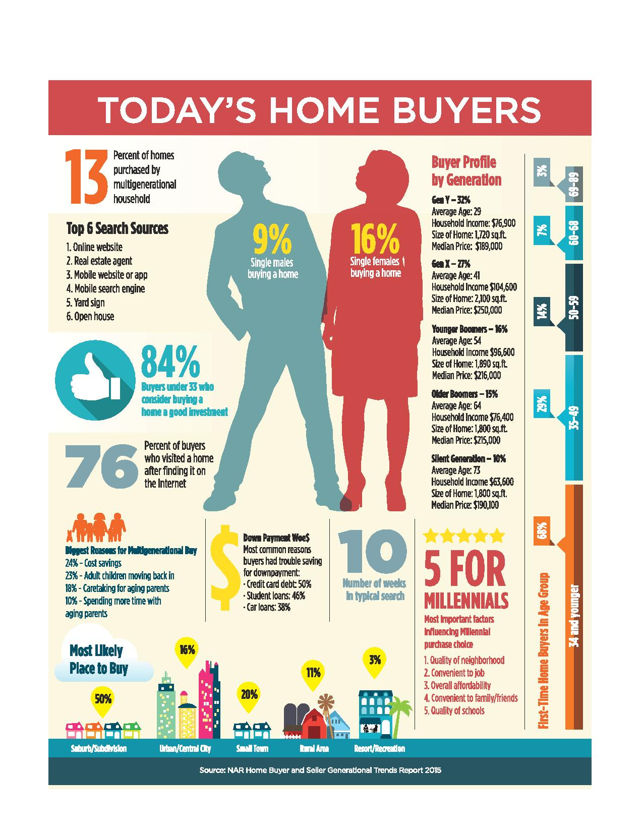 Today's Home Buyers