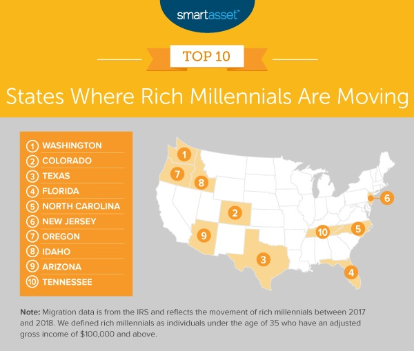 Where Rich Millennials Are Moving