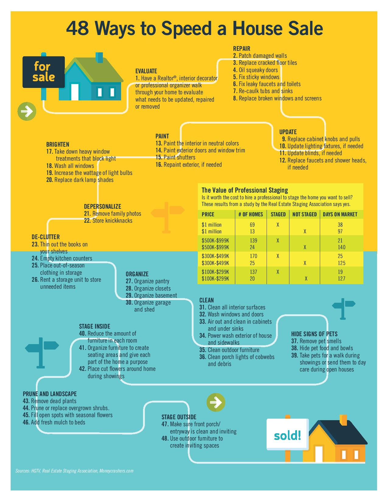 48 Ways To Speed A House Sale