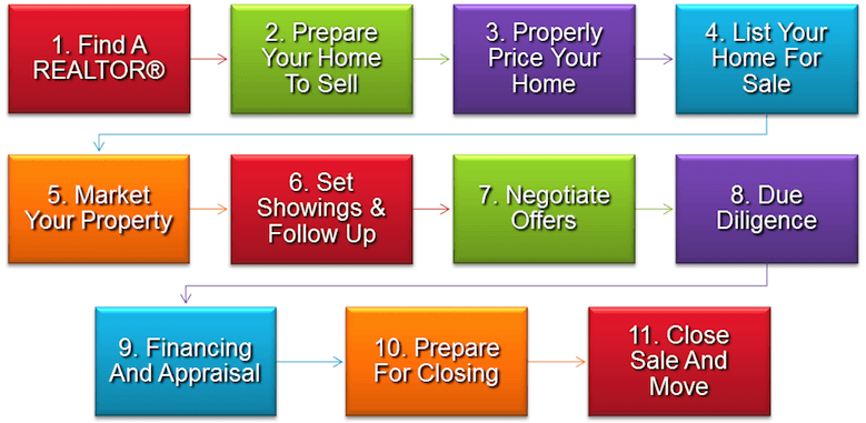 The 11 steps to effectively sell a home.