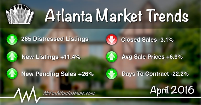 Atlanta market trends summary, including pending sales, closed sales, average price & more.
