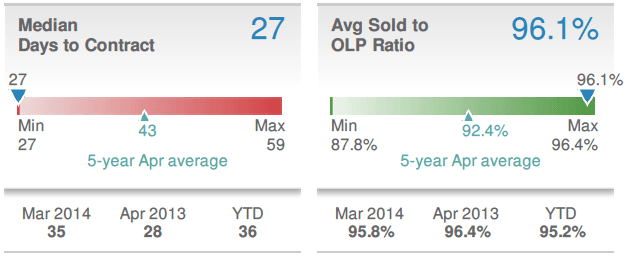 April 2014 Metro Atlanta median days to contract and average sold to original list price ratios.