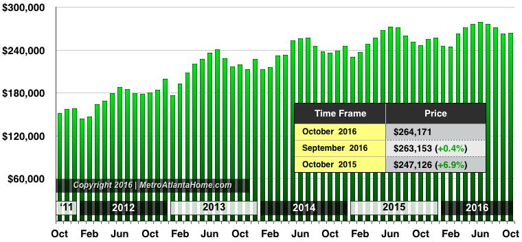 A bar graph showing the average sale price of homes in Metro Atlanta through October 2016.