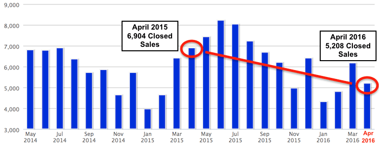 A chart showing the number of closed sales in Atlanta going back 24 months.