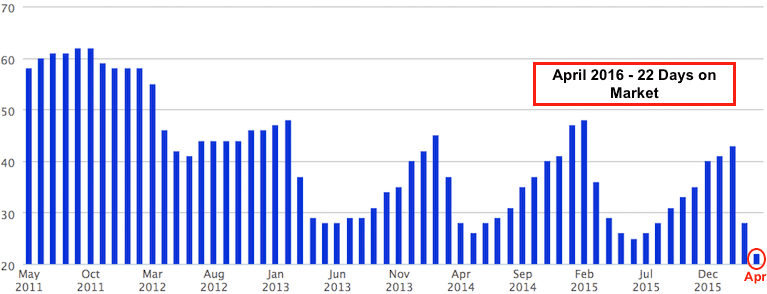 A chart of the median days to contract for properties sold in Metro Atlanta.