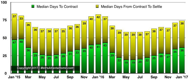 A chart showing the median days on market for properties sold in Metro Atlanta.