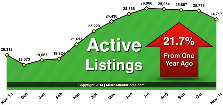A line graph showing 21.7% increase in active listings from November 2013 to November 2014.