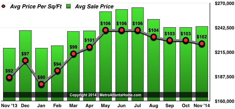 A graph showing increases in home sale prices and price per square foot over the past 13 months.