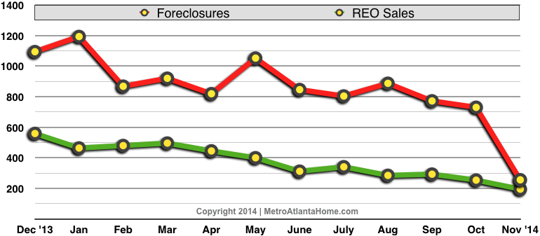 Dual line chart graphing foreclosures and REO sales over the past 12 months in Metro Atlanta.