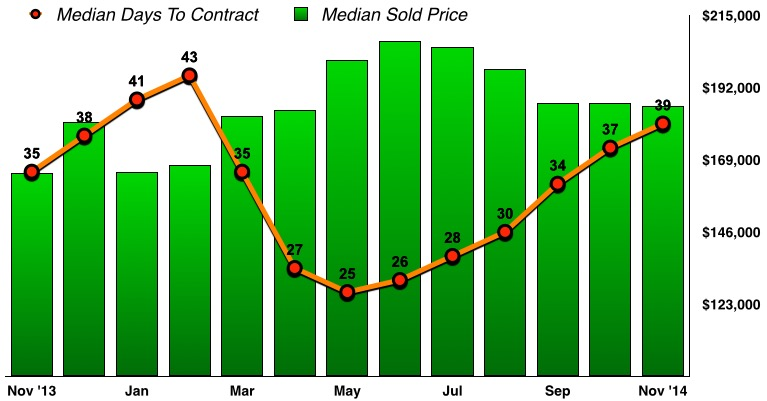 A bar graph showing median real estate sale prices and days to contract for the past 13 months.